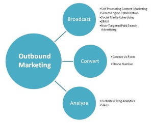 what-is-outbound-marketing